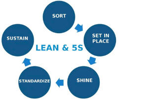 IN-Company Training Lean 5S Kwaliteit